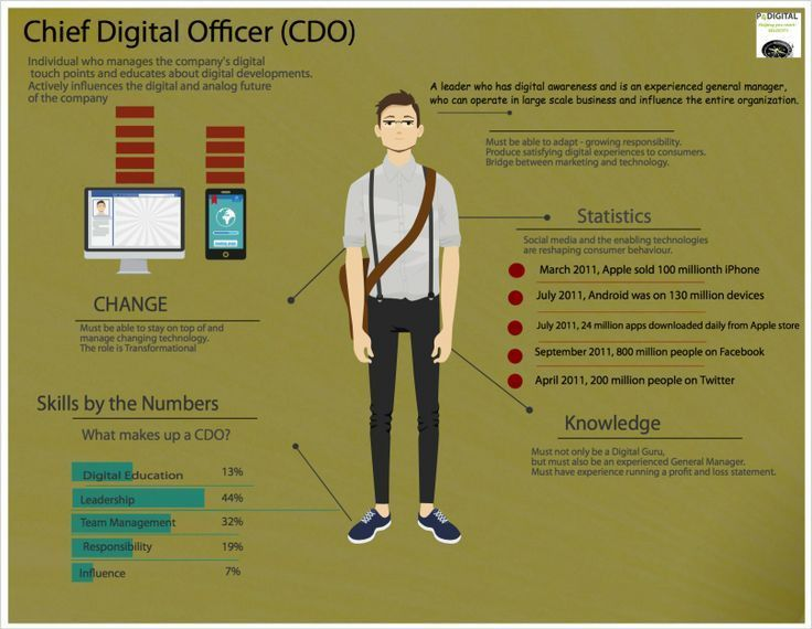 8 best Job Infographics images on Pinterest | Infographics ...