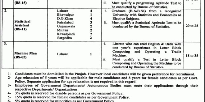 Machine Man Job, Lahore Bureau of Statistics Job, Data Processing ...