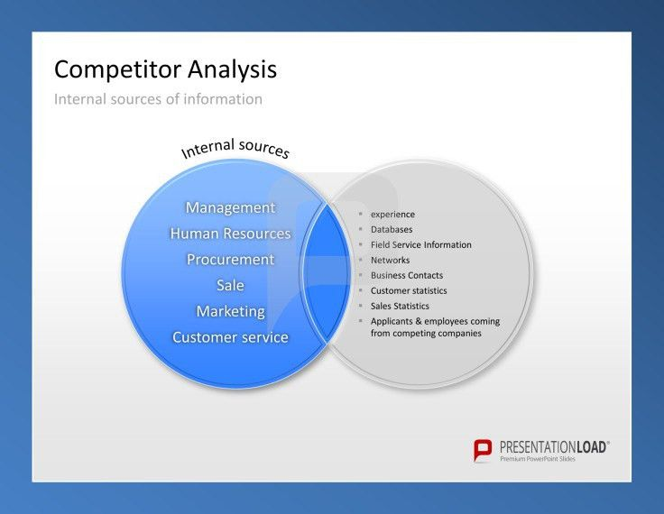 Competitor Analysis PowerPoint Templates Compare internal sources ...