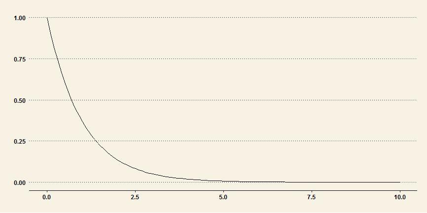 Excel Exponential Distribution - nandeshwar.info