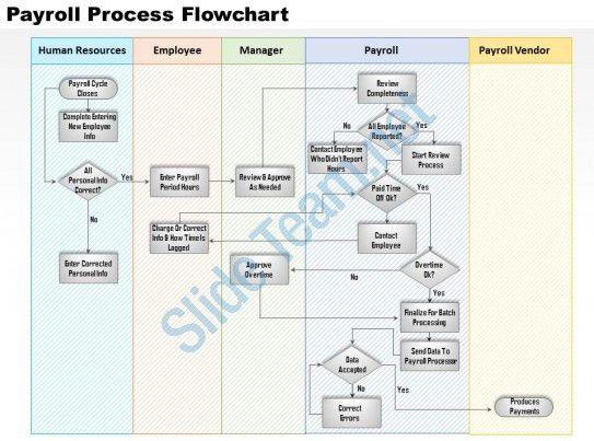 0514 payroll process flowchart Powerpoint Presentation ...