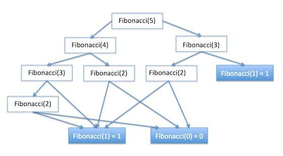 Python Recursion Fibonacci Example - JournalDev