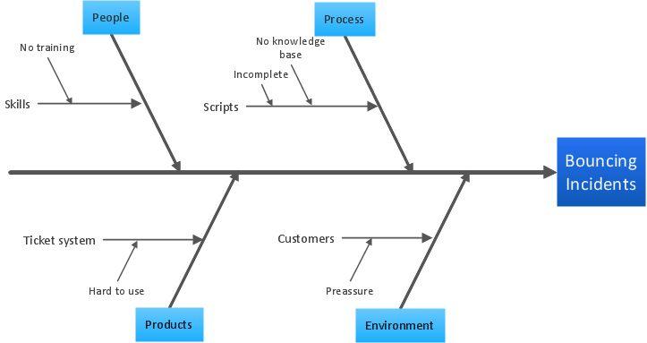 Ishikawa Diagram | Professional Business Diagrams