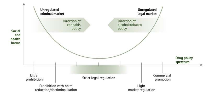 A Framework for the Legalization and Regulation of Cannabis in ...