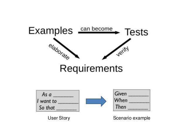 Acceptance Test Driven Development and Robot Framework