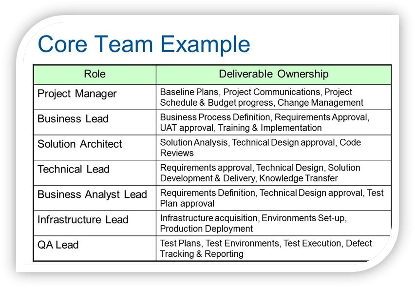 PM Foundations–The Core Team | PM-Foundations