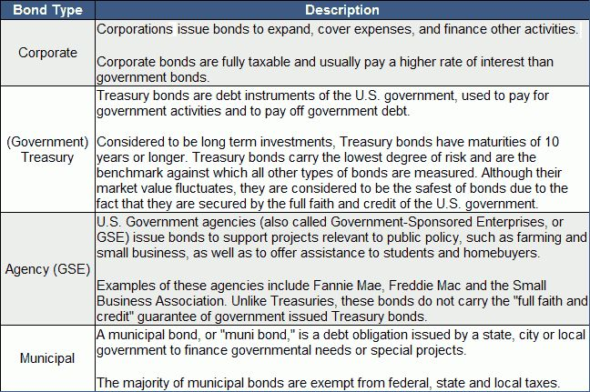 What is a Bond? Definition & Example | InvestingAnswers