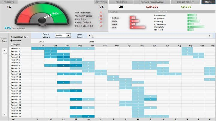 Project Portfolio Dashboard Template Excel Project Management