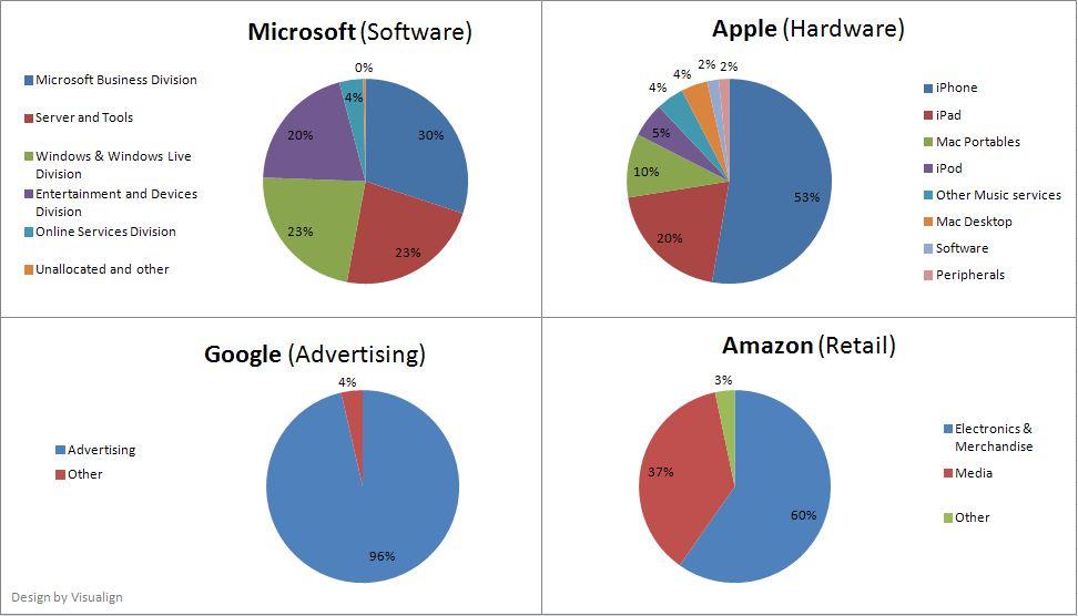 Side by Side: Apple, Microsoft, Google, Amazon   visualign