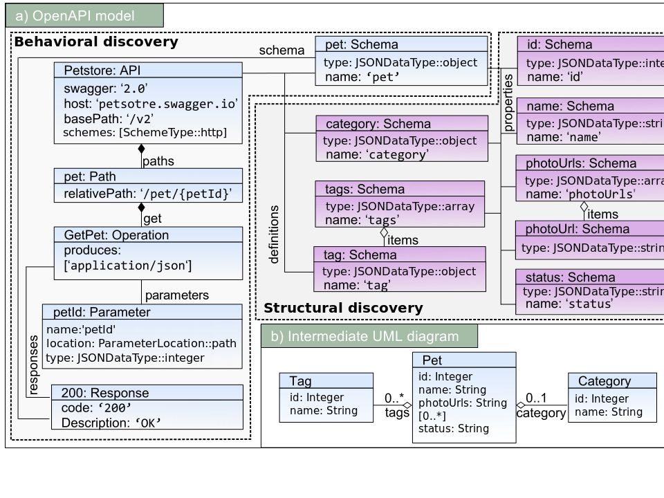 Automatic discovery of Web API Specifications: an example-driven ...