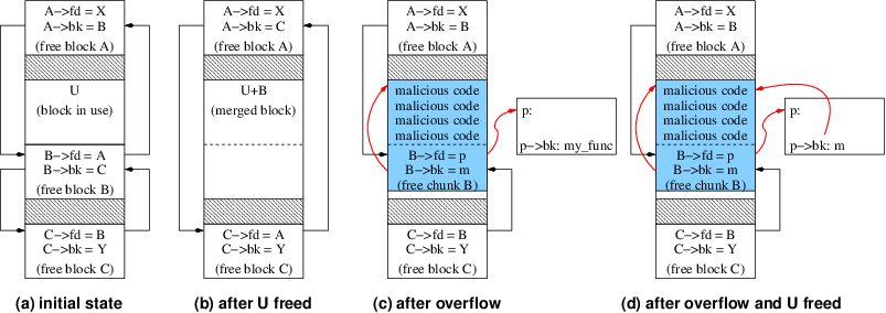 Example of Malloc-based Heap Overflow Attack