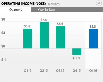 FY16 Q1 - Income Statements - Investor Relations - Microsoft