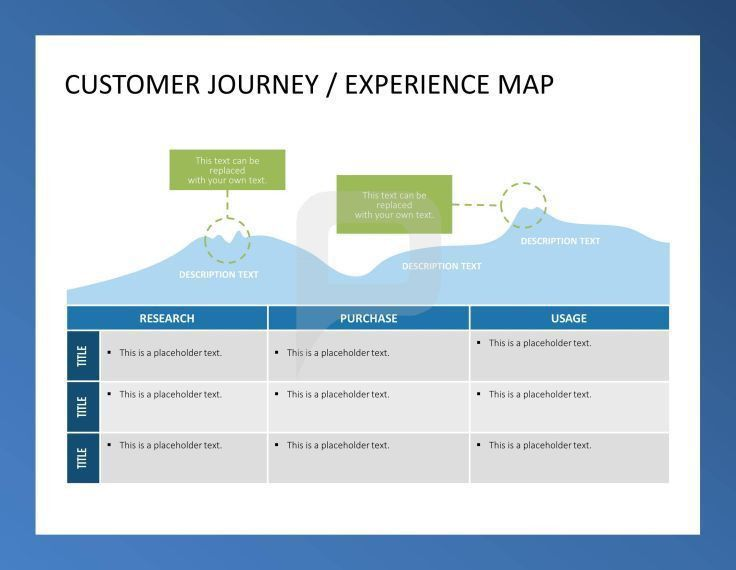 Customer Journey/ Experience Map | CUSTOMER CARE // POWERPOINT ...