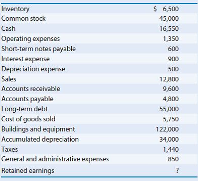 Solved: (Working with an income statement and balance sheet) Pr ...