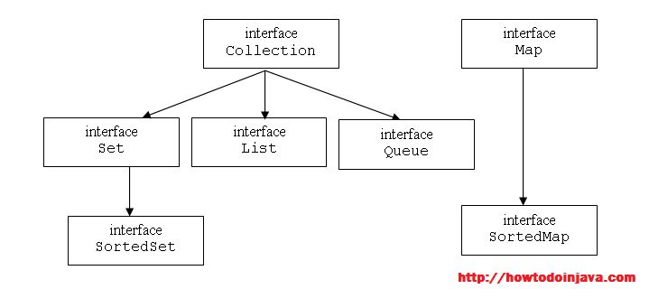 Top Java Collection Interview Questions - HowToDoInJava
