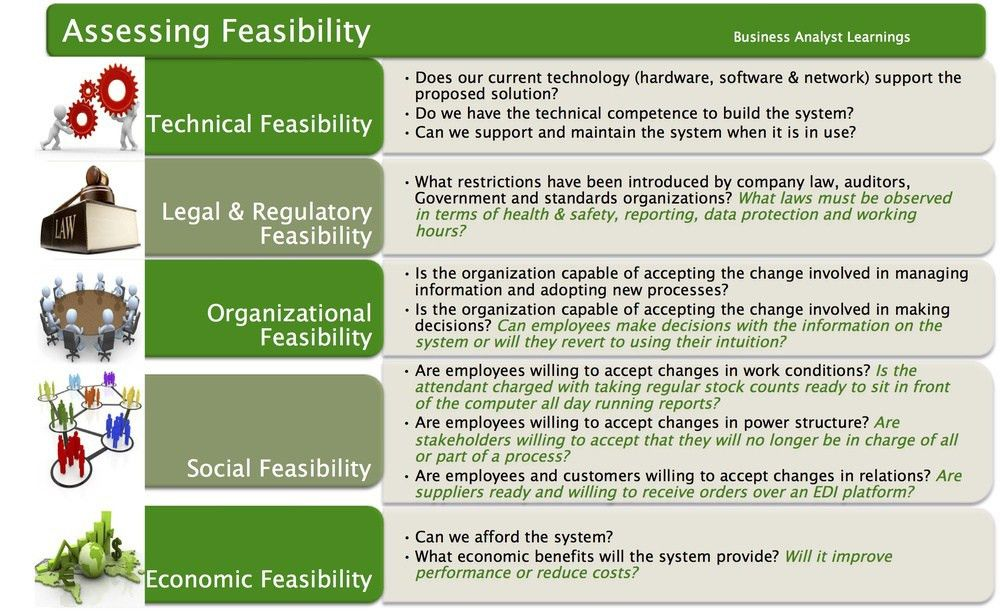 Project Feasibility: What Should You Assess? — Business Analyst ...