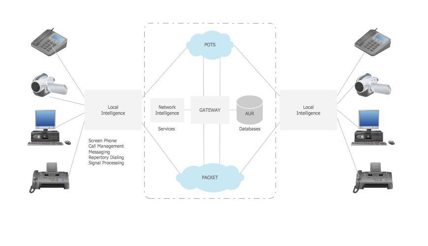 3D Network Diagram | Create Professional 3D Network Diagram ...