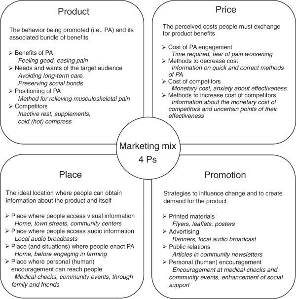 Concept of marketing mix and example elements of the four Ps for...