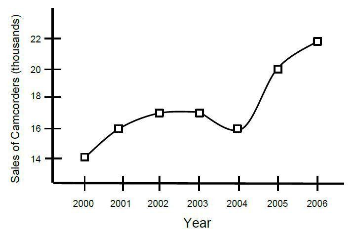 Percent of Change - GRE Math