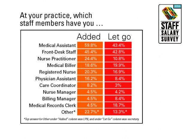 2016 Staff Salary Survey Results: National | Physicians Practice