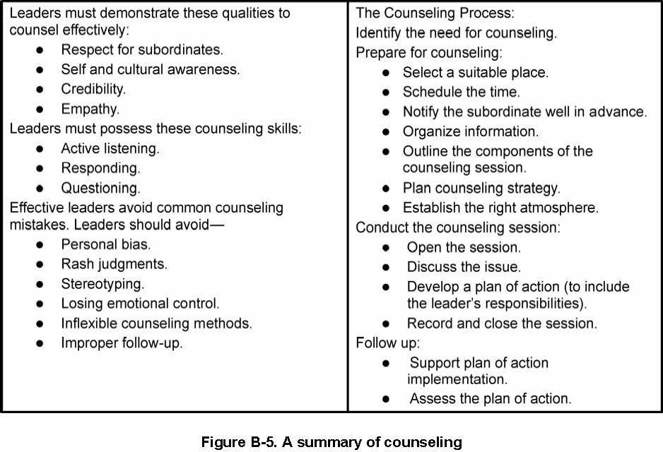 Appendix B – Counseling « U.S. Army Leadership FM 6-22 (FM 22-100)