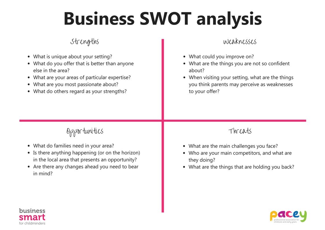 SWOT Analysis Template | PACEY