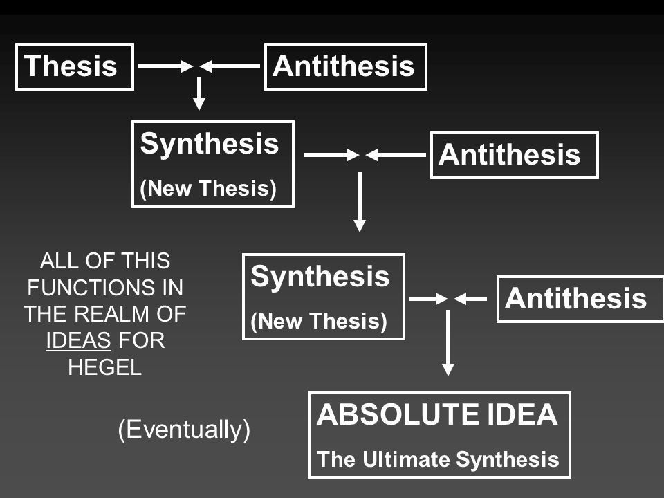 Difference between thesis antithesis