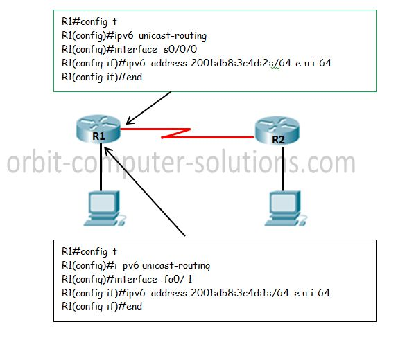 to Configure IPv6 on Cisco Router Examples
