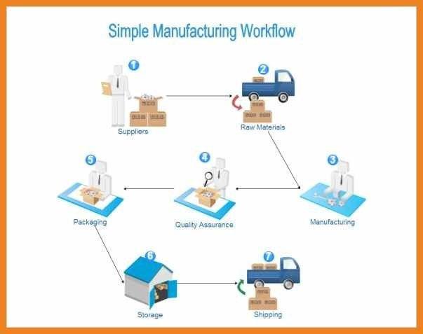 process flow template | teller resume sample