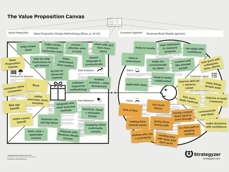 The high-quality value proposition design canvas template comes ...