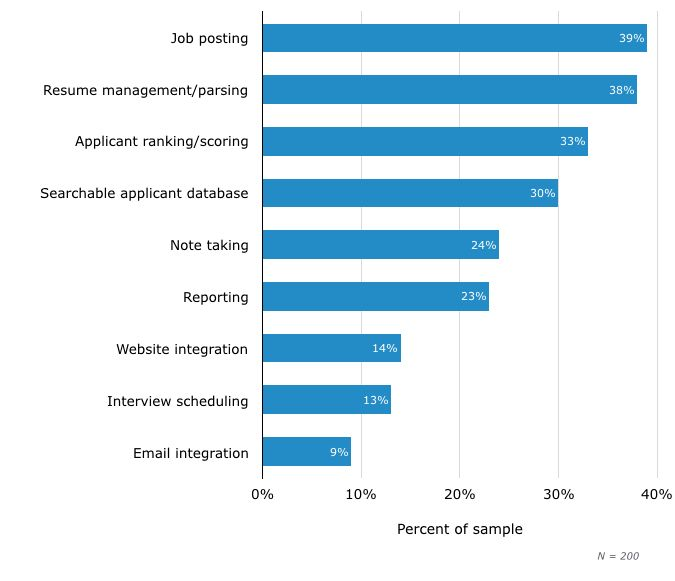 Top Applicant Tracking Systems - 2017 Reviews & Pricing