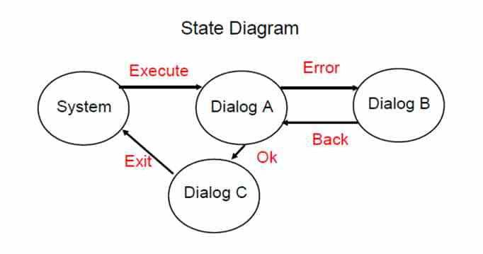 State Transition Testing Technique with Diagrams