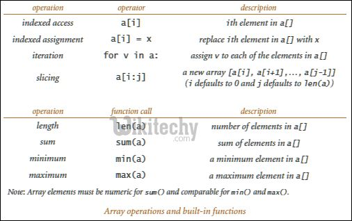 Array in Python | Introduction and Functions - By Microsoft ...