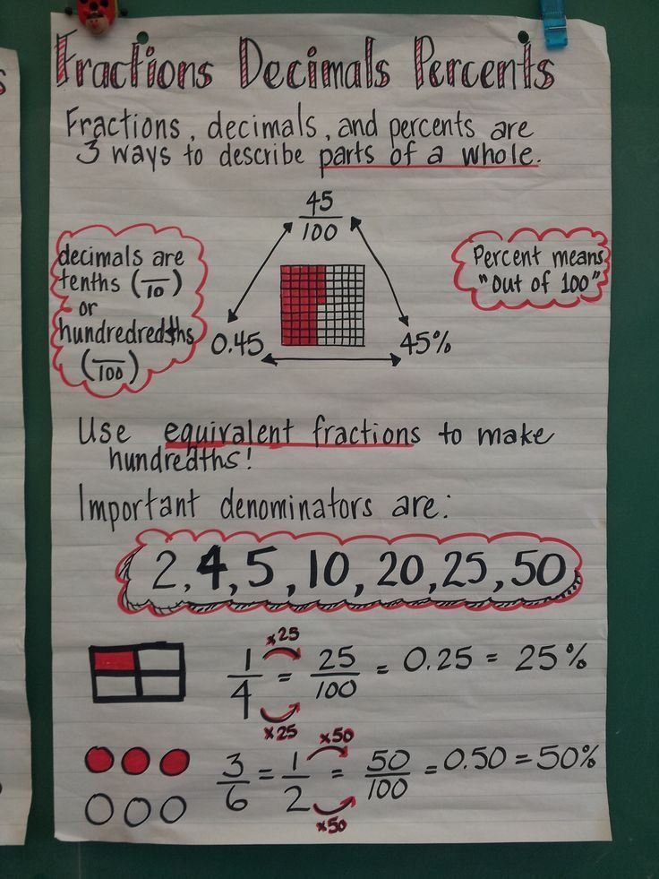 Fractions decimals percent anchor chart | Anchor Charts for Math ...