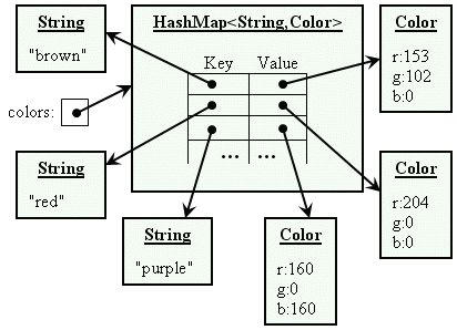 Working With HashMap Class in Java