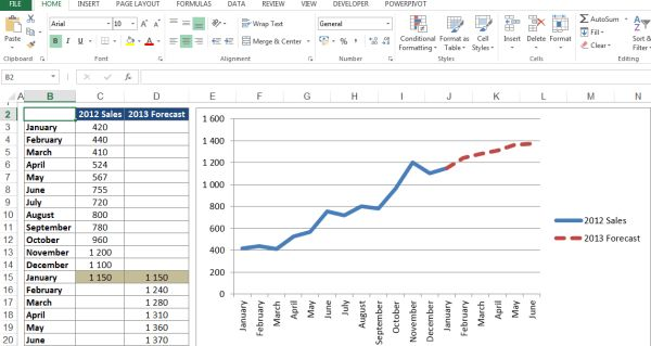 Sales Forecast Chart - Excel Dashboard Template