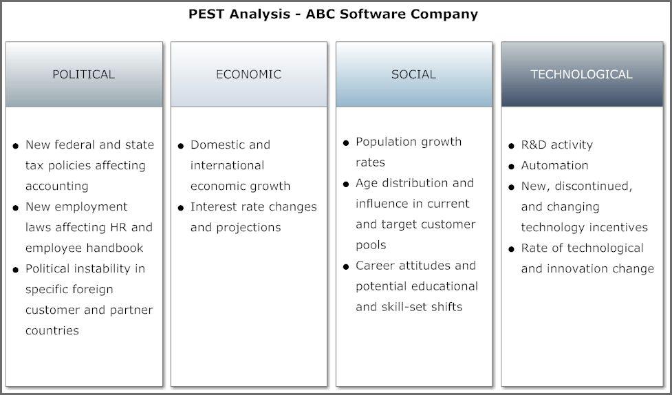 PEST ANALYSIS EXAMPLE | Bidproposalform.com