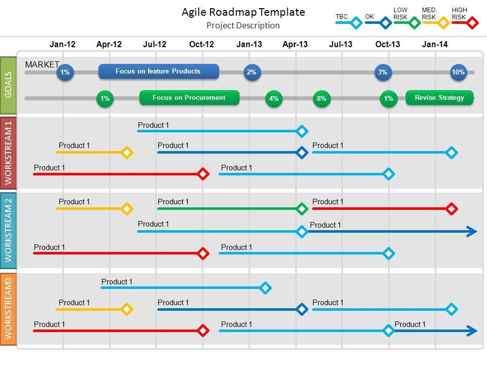 Agile Roadmap Template - ppt video online download