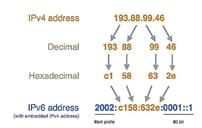 6to4 address example [9] | Figure 2 of 8