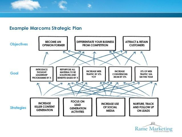 Example of a strategic plan on one page