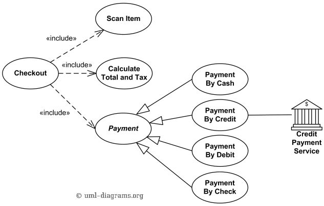 UML use case diagram examples for Point of Sale (POS) Terminal or ...
