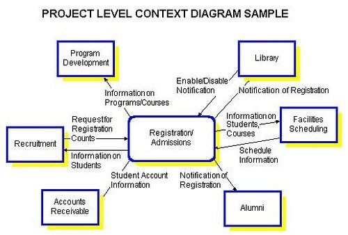 scope diagram - Google Search   Good Context Diagrams   Pinterest