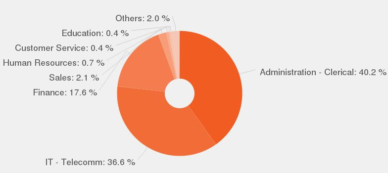 Business Administrator job description - JobisJob United States