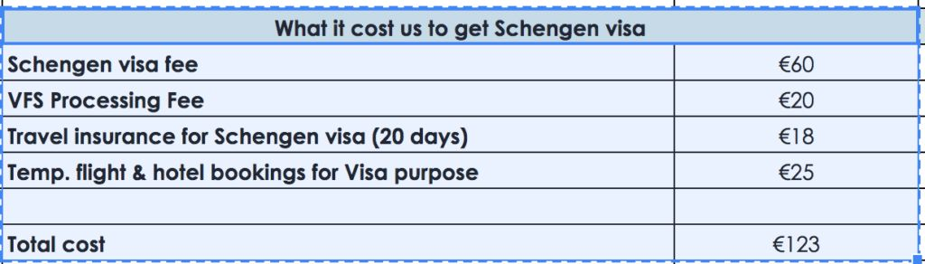 Norway schengen visa in 7 days (Updated 2017)