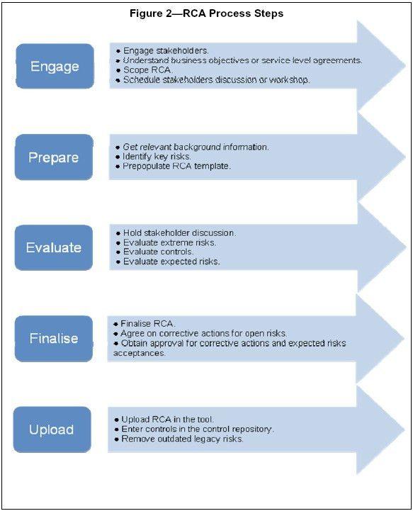 COBIT Case Study: IT Risk Management in a Bank