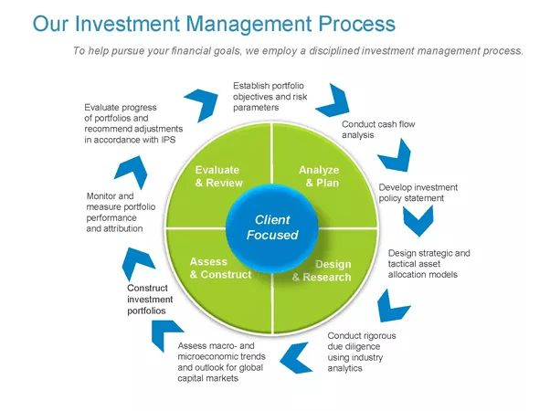 Is Investment Management Front Office, Middle Office or Back ...