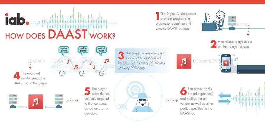 Digital Audio Ad Serving Template