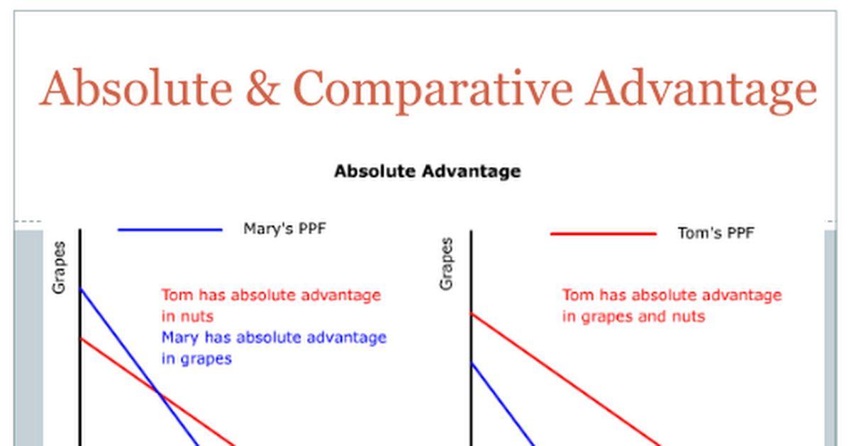 2012 Absolute & Comparative Advantage.pptx - Google Slides