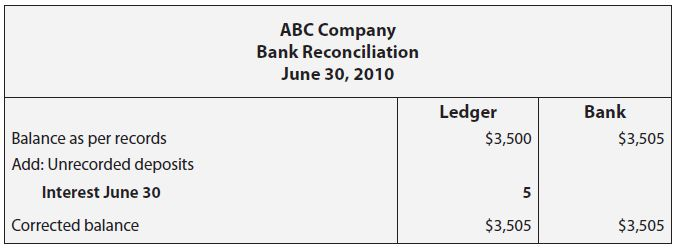 Bank Reconciliation Definition Example Template Form