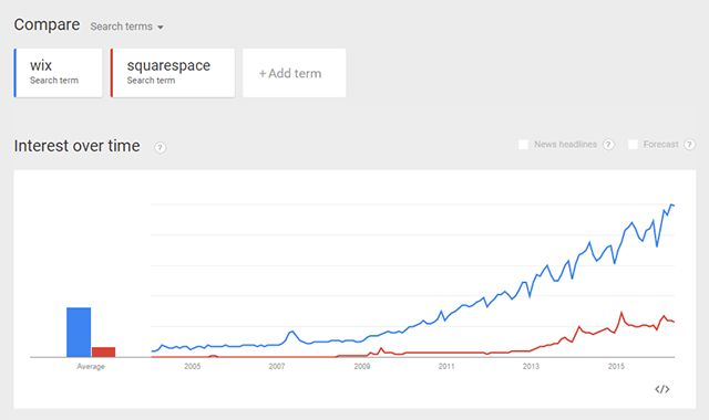 Wix vs Squarespace | 4 Key Differences You Should Know (Oct 17)